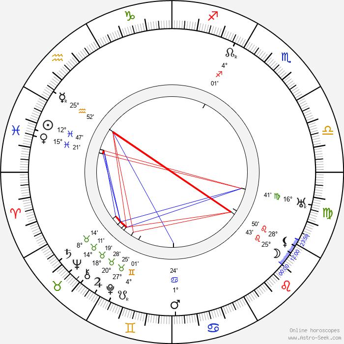 Pavel Ludikar - Birth horoscope chart