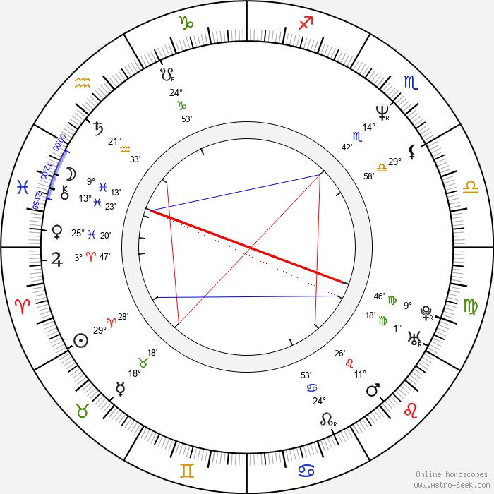 Pavel Marek - Birth horoscope chart