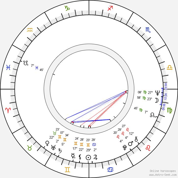 Pavel Moskalyk - Birth horoscope chart