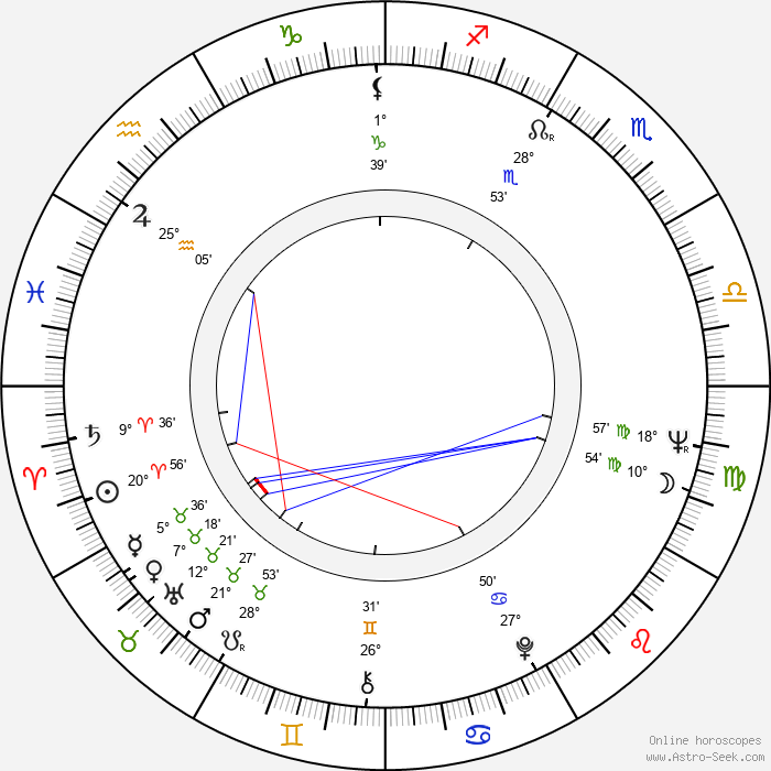 Pavel Pípal - Birth horoscope chart