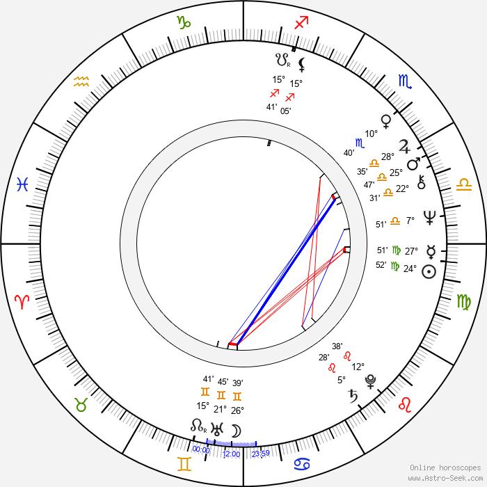 Pavel Popandov - Birth horoscope chart