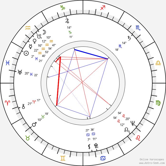 Pavel Rímský - Birth horoscope chart