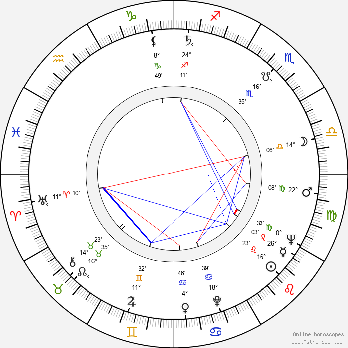 Pavel Robin - Birth horoscope chart