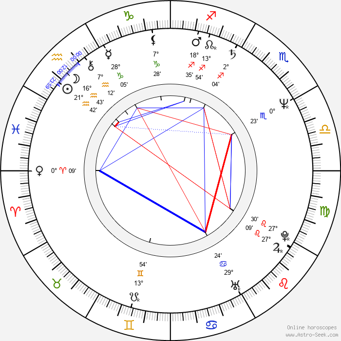 Pavel Skřípal - Birth horoscope chart