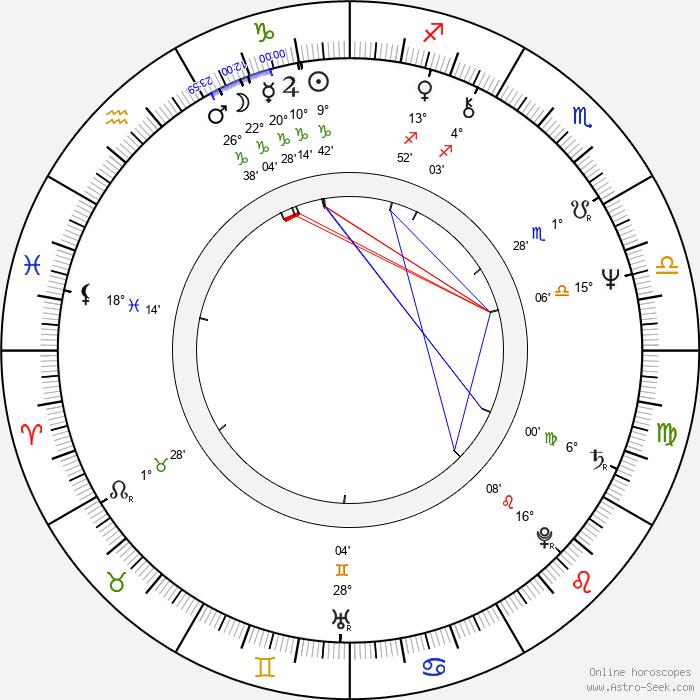 Pavel Soukup - Birth horoscope chart