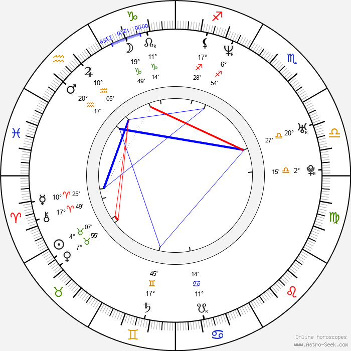 Pavel Šporcl - Birth horoscope chart