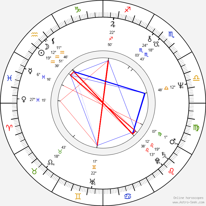 Pavla Martinkova - Birth horoscope chart