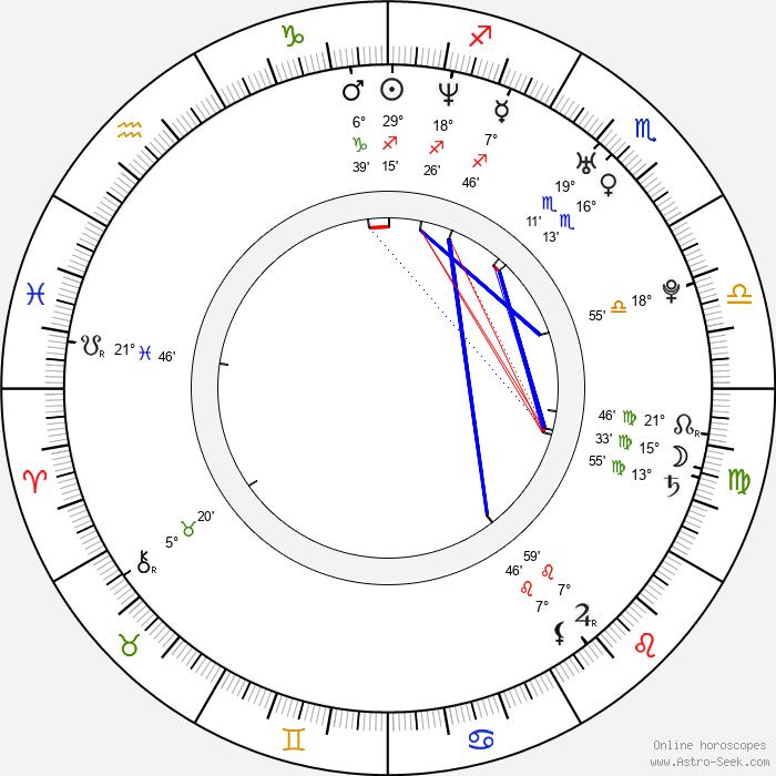 Pavla Ptáčková-Vitázková - Birth horoscope chart