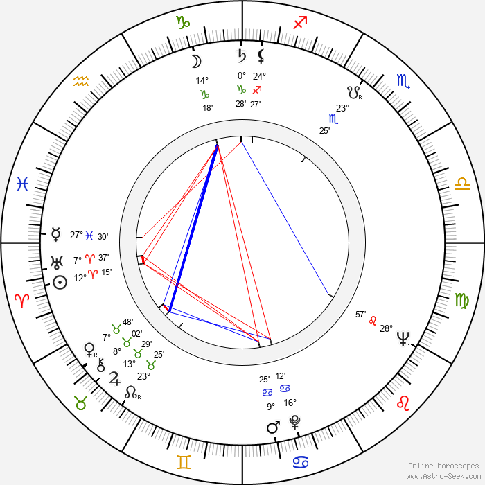 Pavla Severinová - Birth horoscope chart