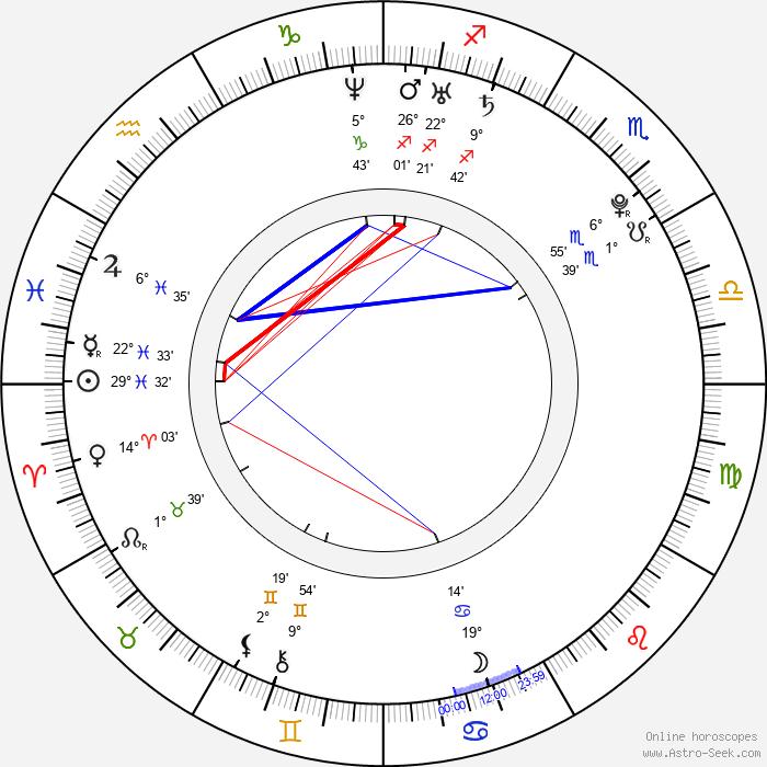 Pavla Sudová - Birth horoscope chart