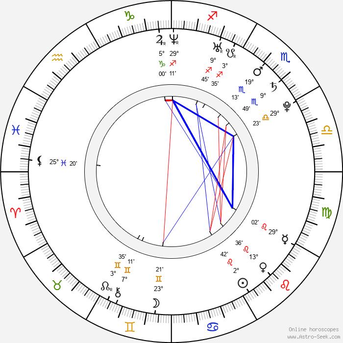 Pavlína Dubná - Birth horoscope chart