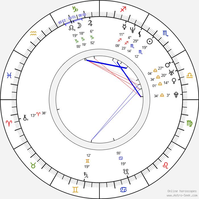 Pavlína Pálková-Millerová - Birth horoscope chart