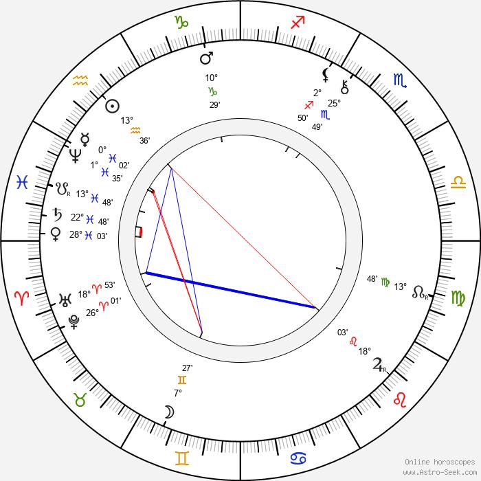 Pavol Országh Hviezdoslav - Birth horoscope chart