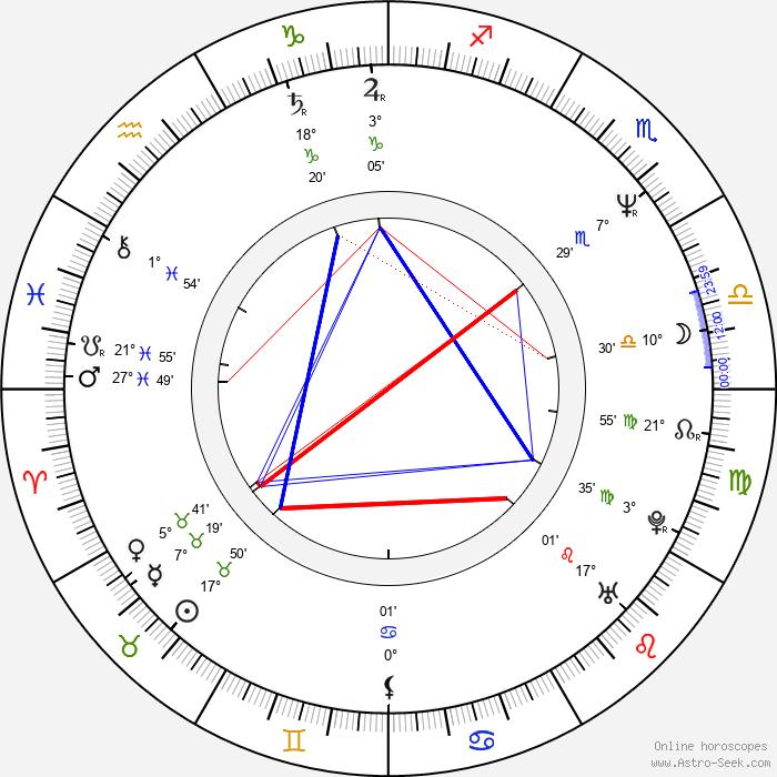 Pavol Višňovský - Birth horoscope chart