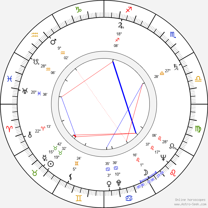 Pawel Baldy - Birth horoscope chart
