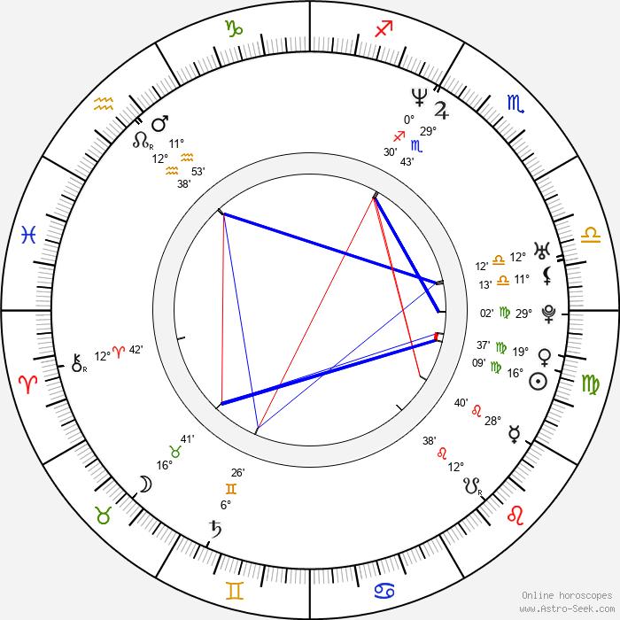 Pawel Chochlew - Birth horoscope chart