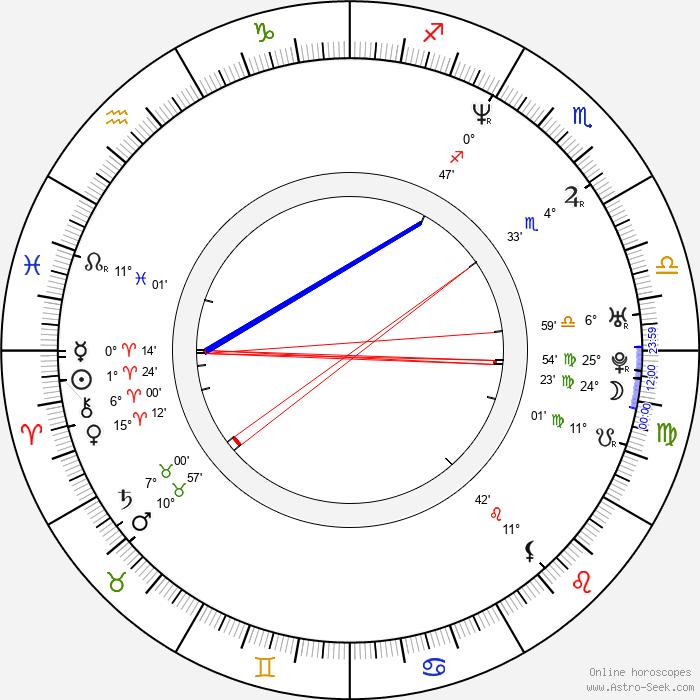 Pawel Iwanicki - Birth horoscope chart