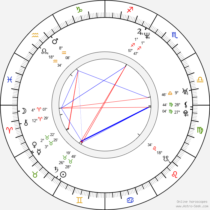 Pawel Mykietyn - Birth horoscope chart