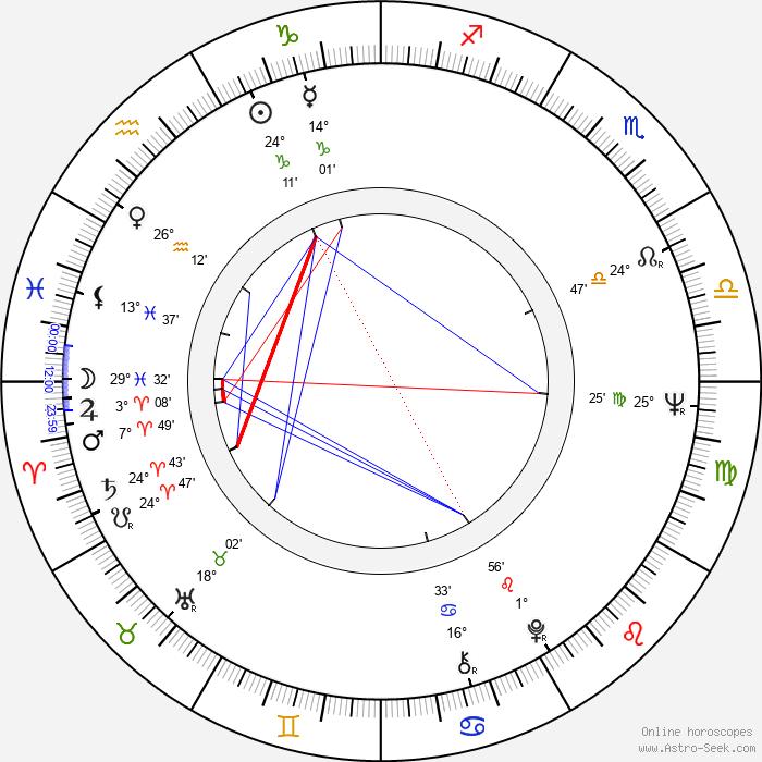 Pawel Nowisz - Birth horoscope chart