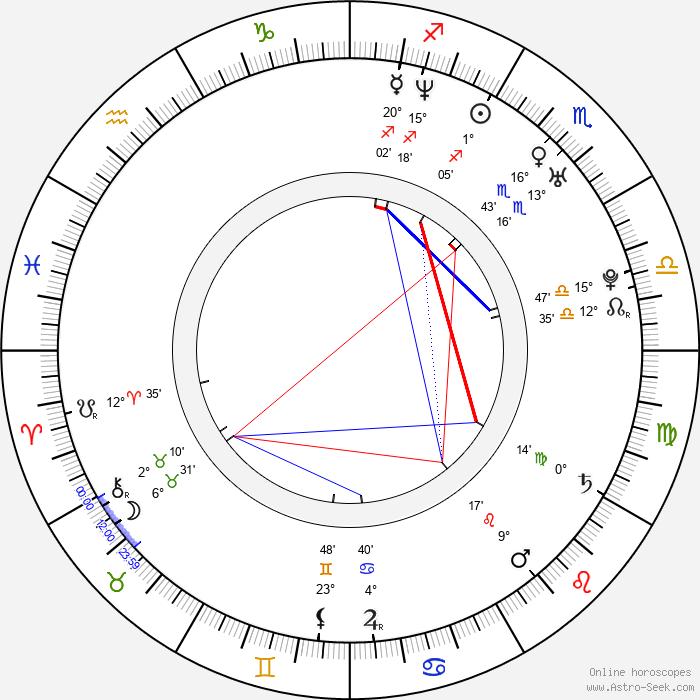 Pawel Podgórski - Birth horoscope chart