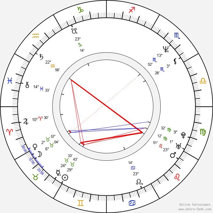 Pawel Szczesny - Birth horoscope chart