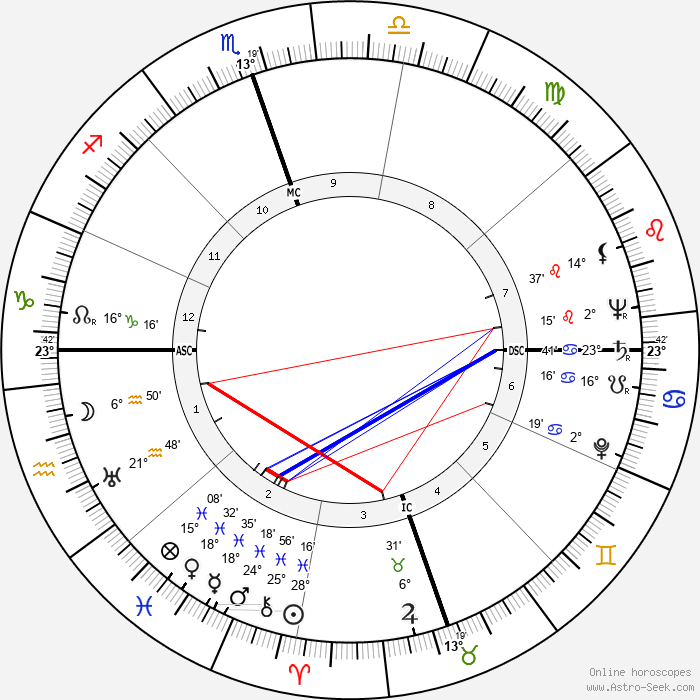 Payton Jordan - Birth horoscope chart
