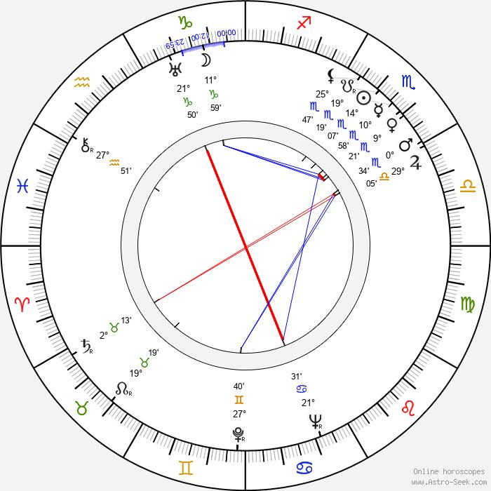 Pearl Argyle - Birth horoscope chart