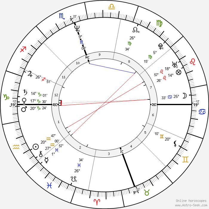 Pearl Daniel Means - Birth horoscope chart