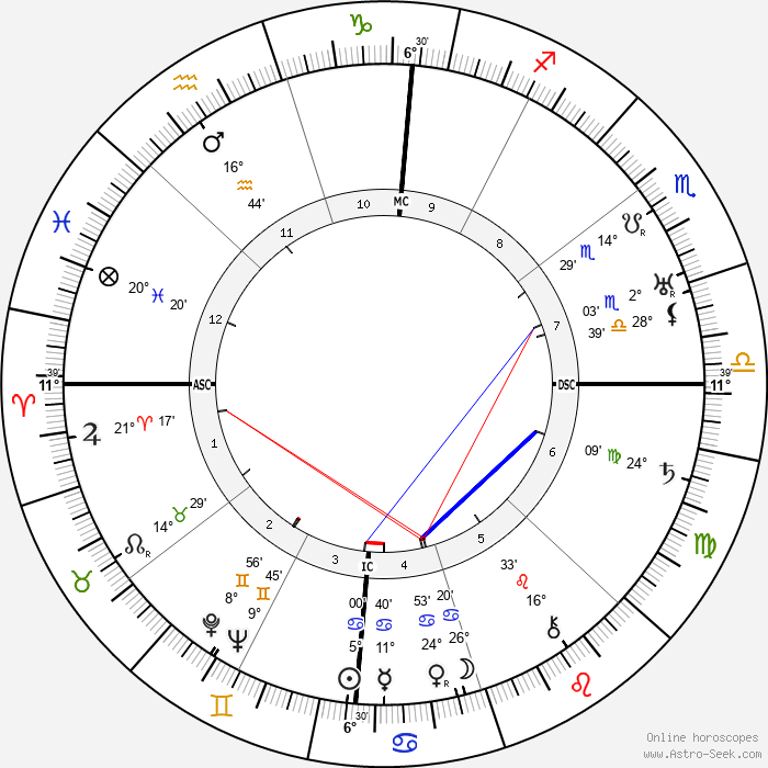 Pearl S. Buck - Birth horoscope chart