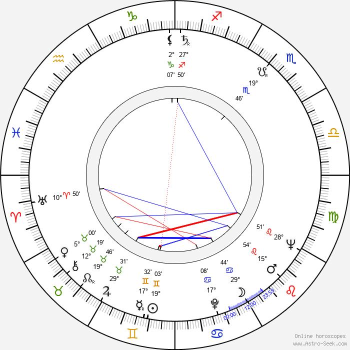 Pedro Amalio López - Birth horoscope chart