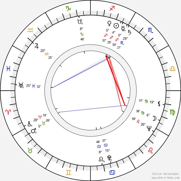 Pedro Hebenstreit - Birth horoscope chart