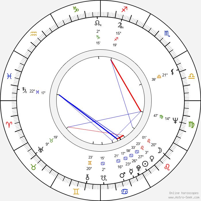 Pedro Stocki - Birth horoscope chart