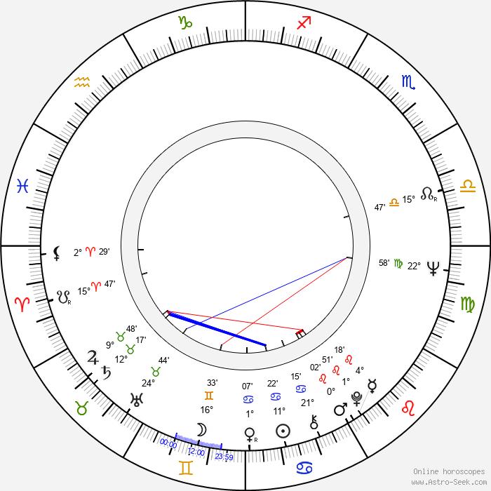 Peer Raben - Birth horoscope chart