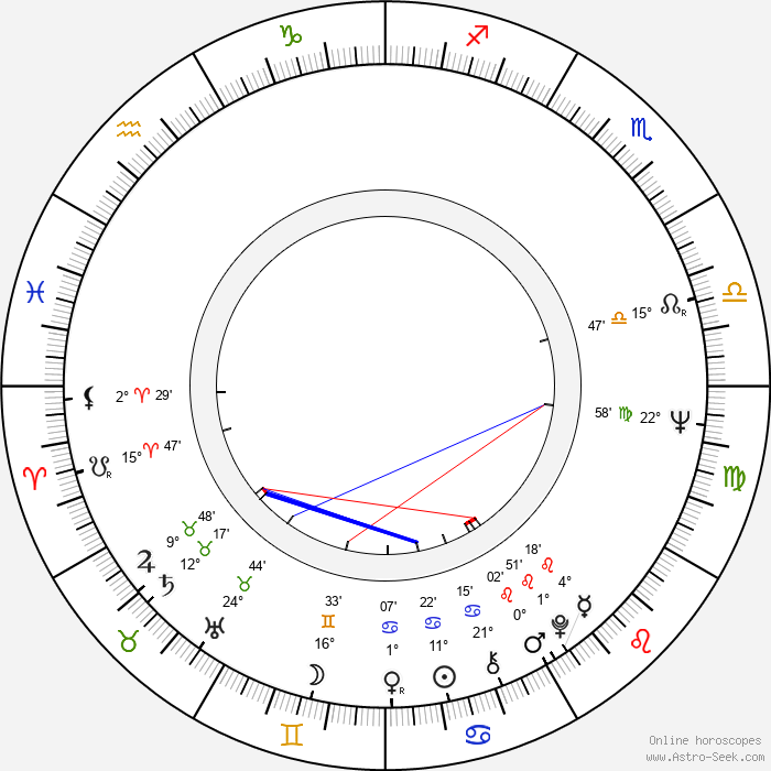 Peer Raben - Birth horoscope chart