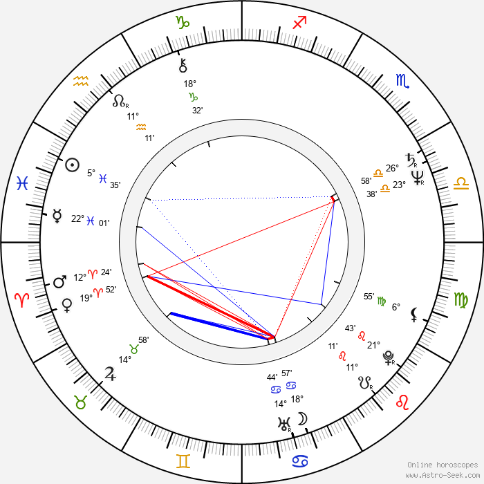 Peeter Simm - Birth horoscope chart