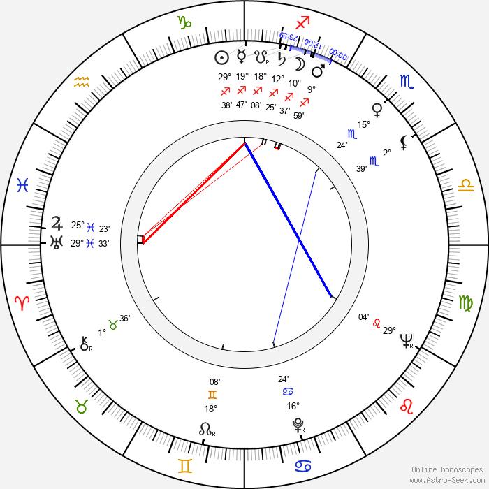 Peggie Castle - Birth horoscope chart