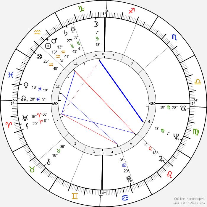 Peggy Ann Garner - Birth horoscope chart