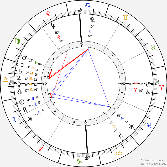Peggy Bell - Birth horoscope chart