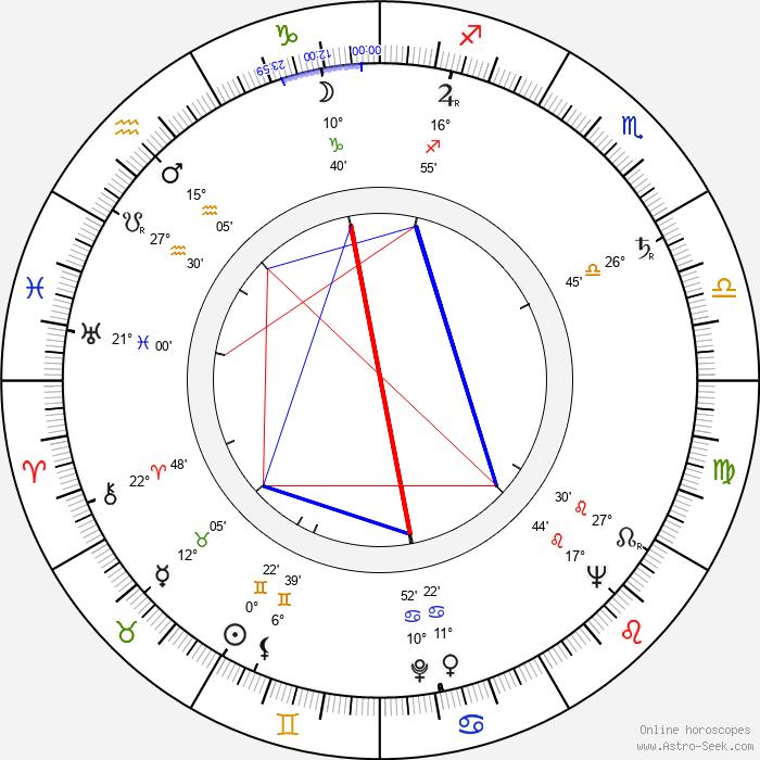 Peggy Cass - Birth horoscope chart