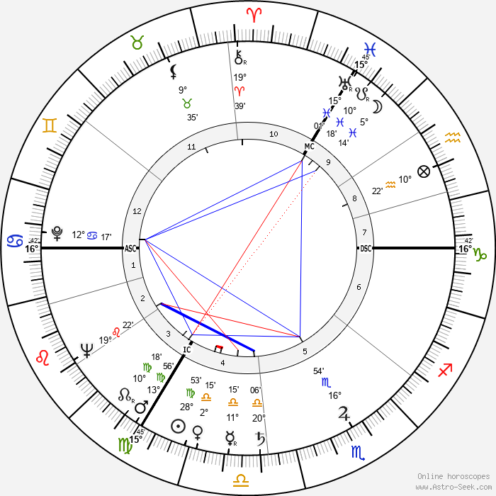 Peggy Hughes - Birth horoscope chart