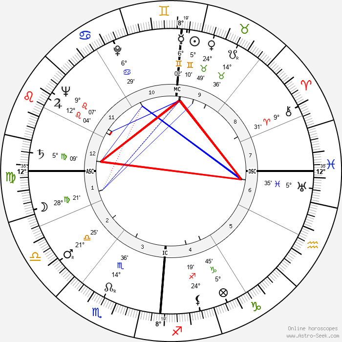 Peggy Lee - Birth horoscope chart