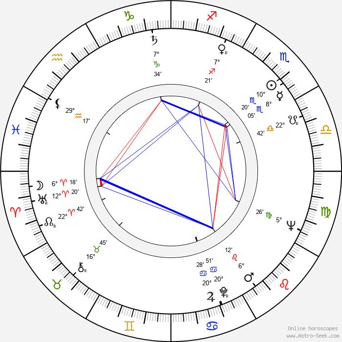 Peggy McCay - Birth horoscope chart