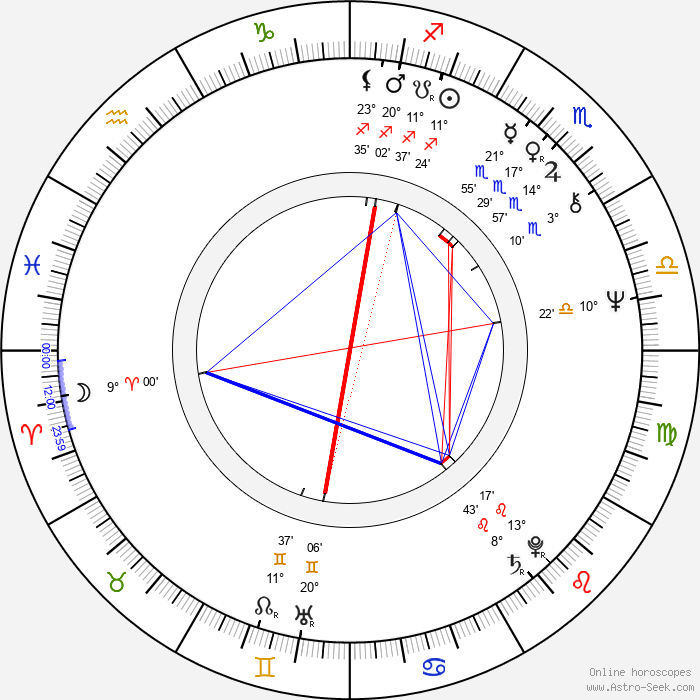Pei-pei Cheng - Birth horoscope chart