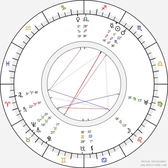 Pekka Huuskonen - Birth horoscope chart