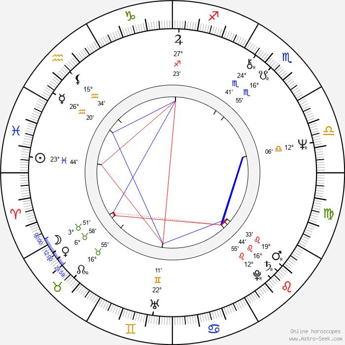 Pekka Lehto - Birth horoscope chart