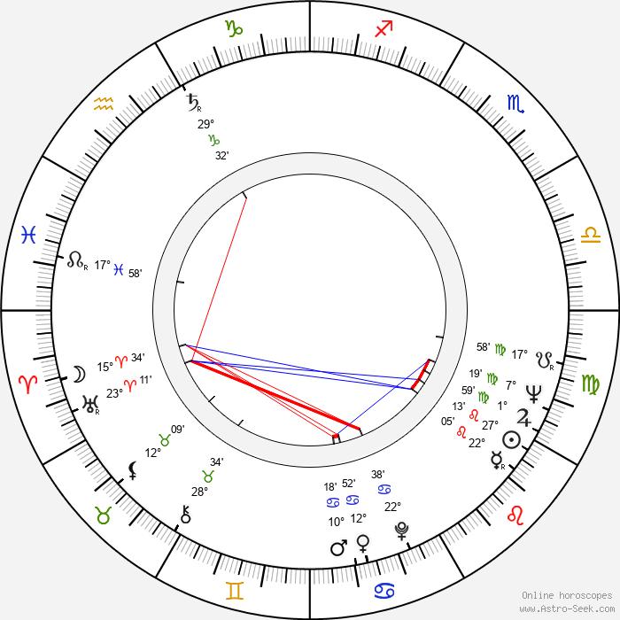 Pekka Lounela - Birth horoscope chart