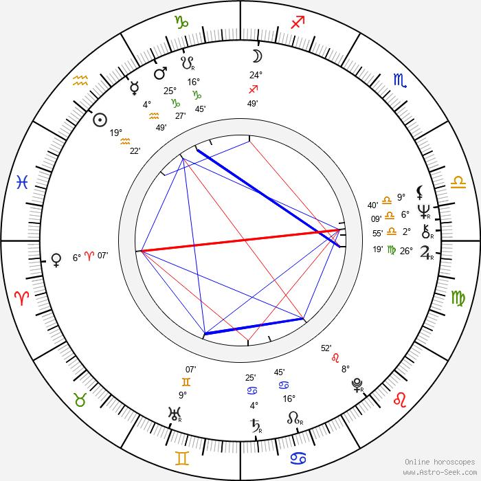 Pekka Savin - Birth horoscope chart