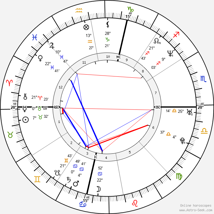 Penélope Cruz - Birth horoscope chart