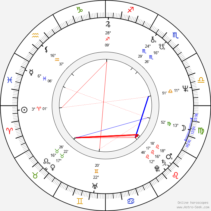 Penelope Milford - Birth horoscope chart