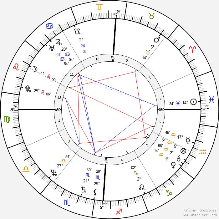 Penn Jillette - Birth horoscope chart